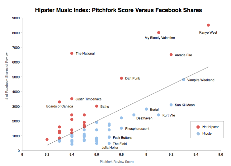 hipsterindex01 Identifying Hipster Bands and Bro Bands: A Scientific Study