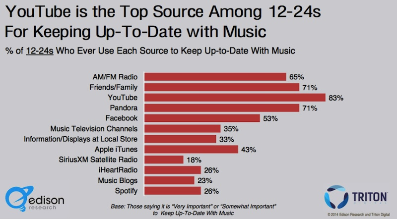 radio Radio is still No. 1 source for music discovery, study shows