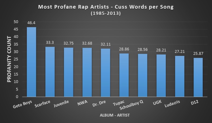 filthyrappers001 Well, hot damn: heres a breakdown of raps most profane artists