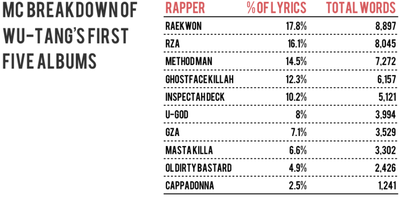 wu tang breakdown Which rapper has the biggest vocabulary?