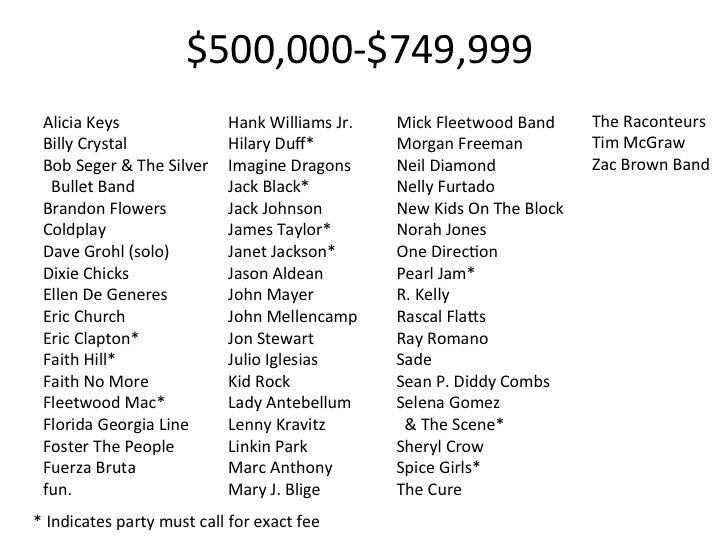 askingprice 500k Still want to book your favorite band? Heres how much itll actually cost