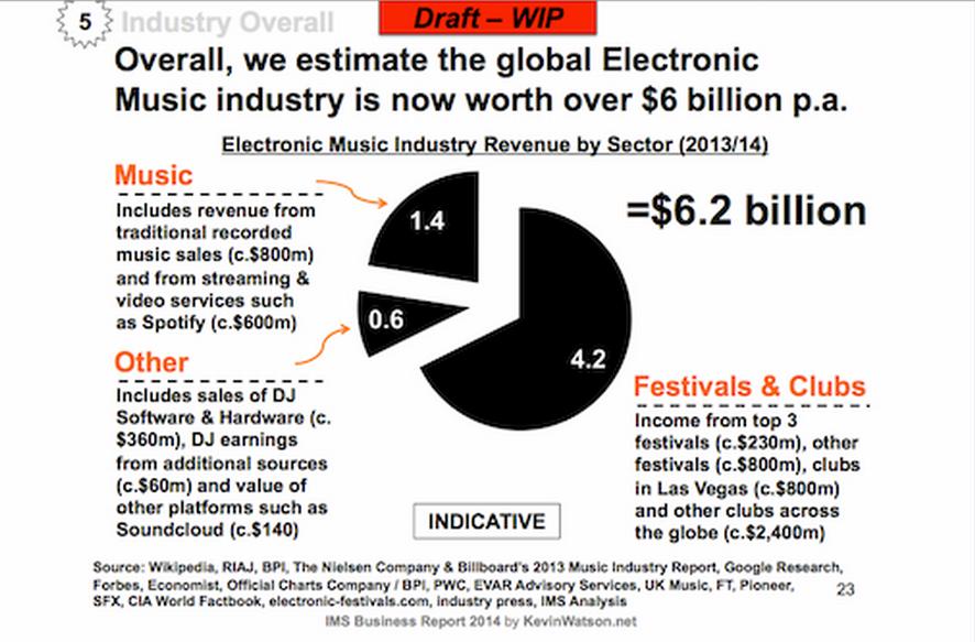 EDM industry worth