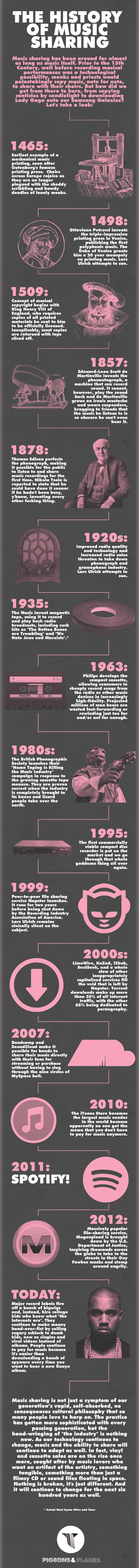 500 years of music sharing