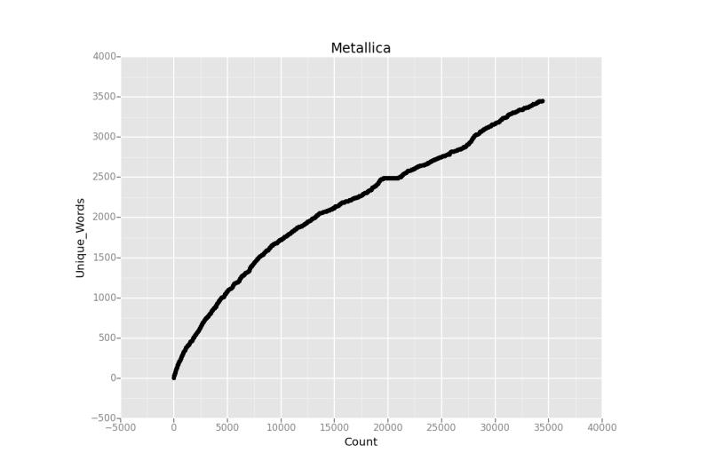 metalica chart