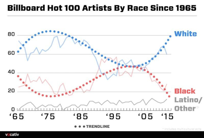 Billboard-Race-Breakdown