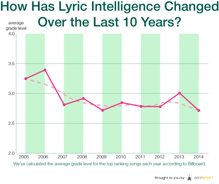 10 years average logo The lyrics of recent No. 1 singles average at a third grade reading level