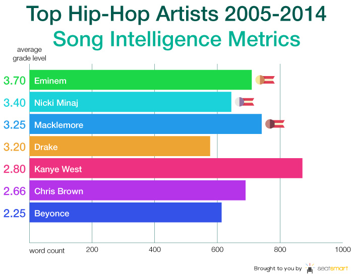hip hop logo The lyrics of recent No. 1 singles average at a third grade reading level