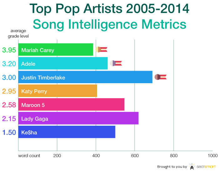 pop logo The lyrics of recent No. 1 singles average at a third grade reading level