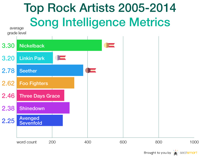 rock logo The lyrics of recent No. 1 singles average at a third grade reading level