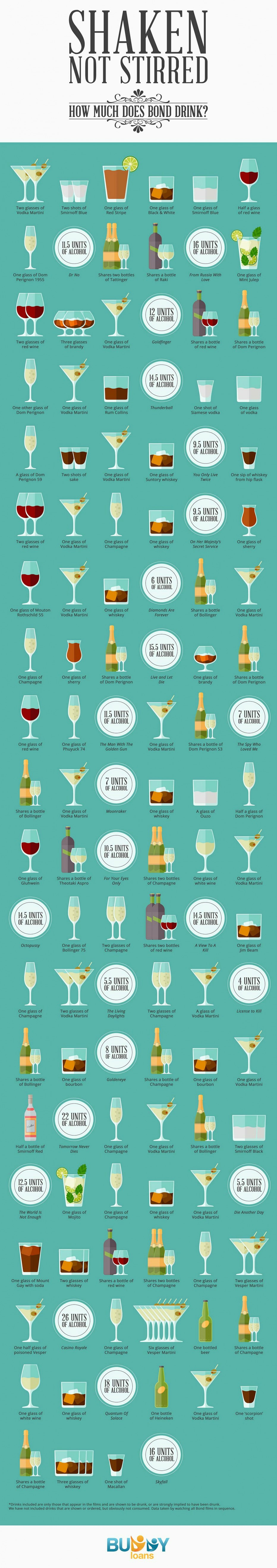 James Bond Infographic Drinking Alcohol Booze