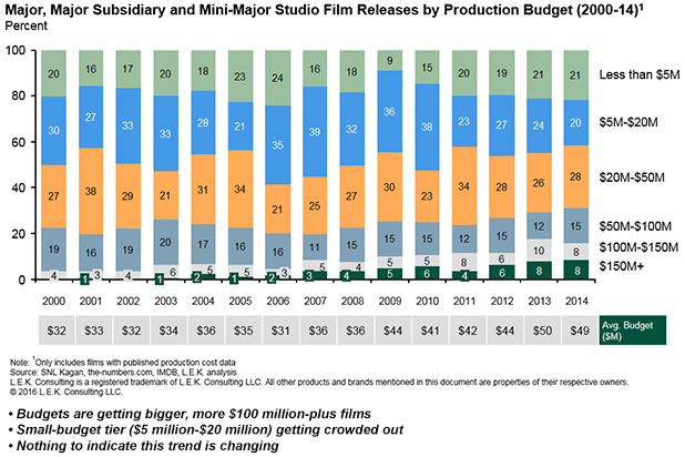 major major subsidiary and mini major studio film releases by production budget The Hidden Cost of Hollywood Franchises