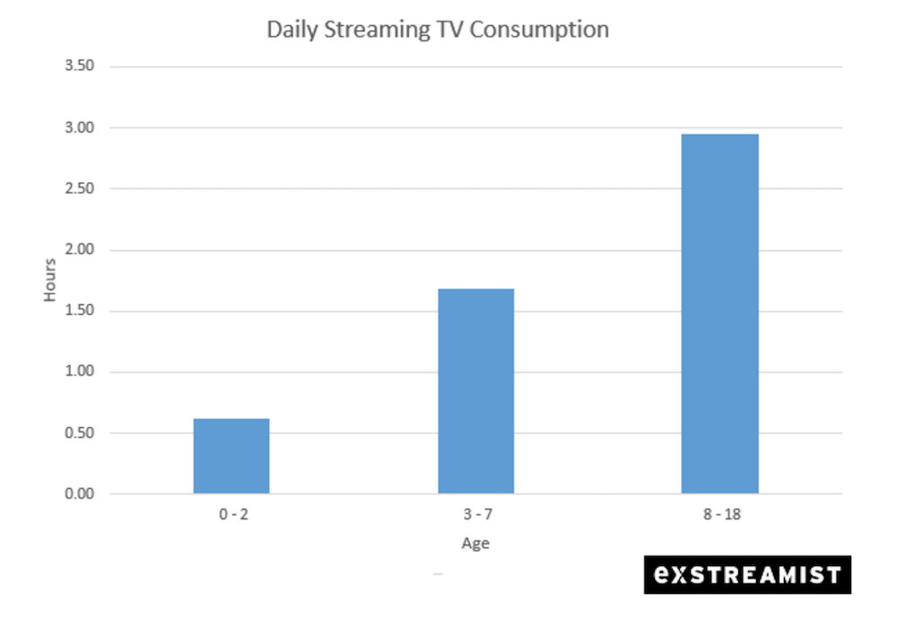 netflix streaming save commercials hours study God bless Netflix: Streaming service saves people from 150 hours of commercials a year