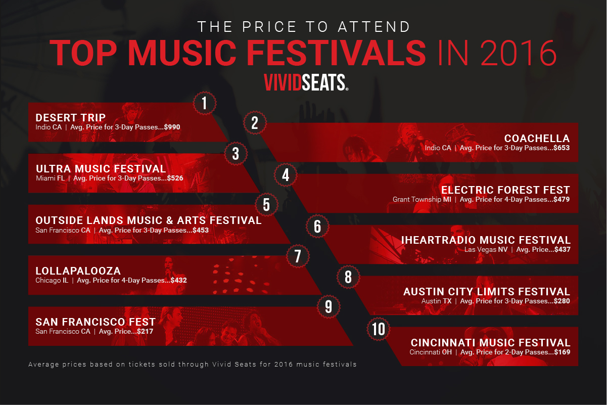 top music festivals Heres how much it costs to attend the top music festivals of 2016