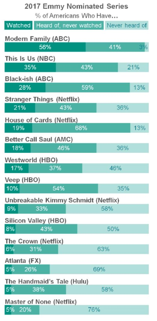 emmy nominated tv nominees survey Barely anyone watches Emmy nominated shows, according to survey