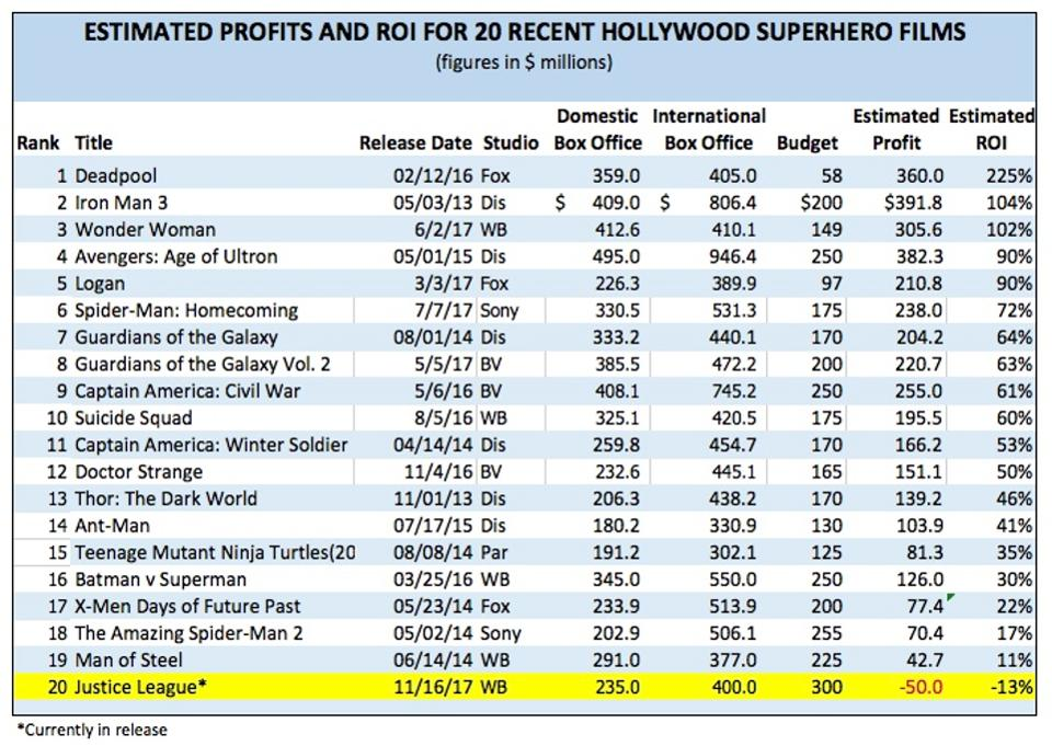 est profit and loss superhero Warner Bros. stands to lose between $50 and $100 million from Justice League