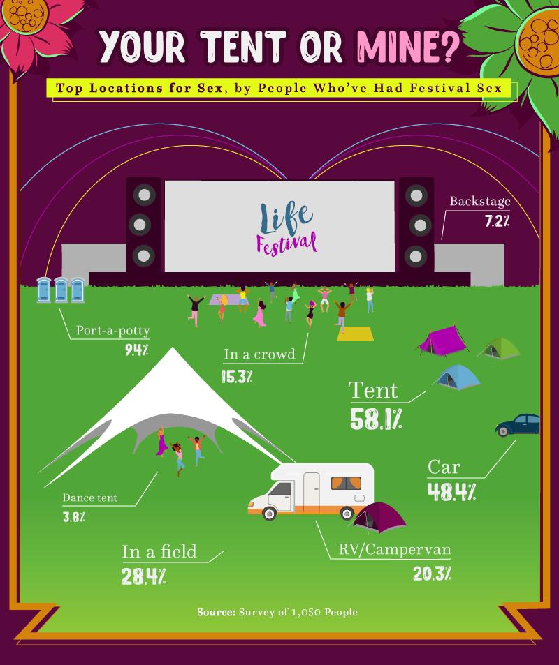 music festival sex survey locations tent