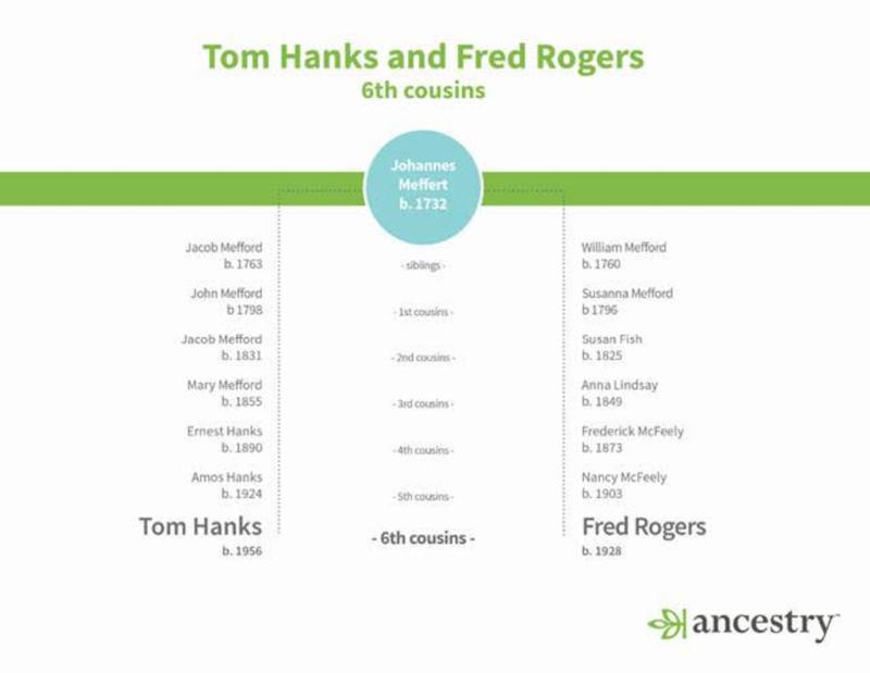 Tom Hanks Mister Rogers Ancestry
